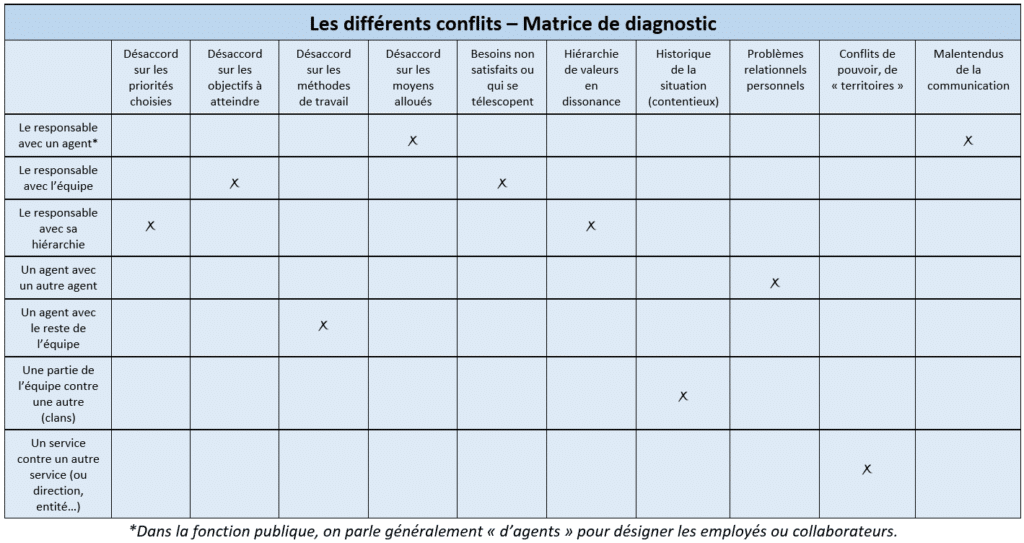 matrice de diagnostic des conflits