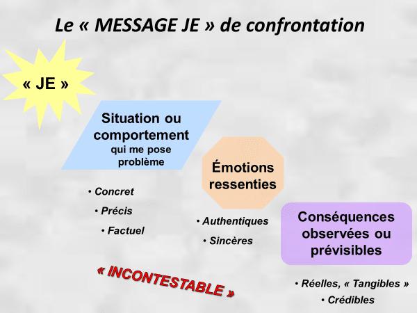 le message-je de confrontation est un élément générateur de congruence