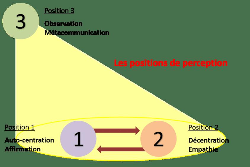 Les positions de perception