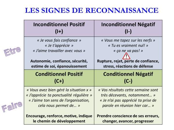 les différents types de signes de reconnaissance